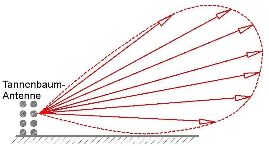jagdflugzeug einfach zeichnen, das radar - die ganze geschichte, Design ideen