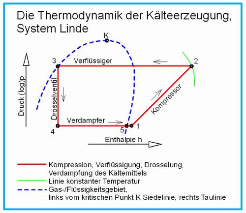 Die Luftverflüssigung - die ganze Geschichte